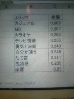 ジャンル別分析1 Jポップ