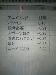 ジャンル別分析4 アニメソング