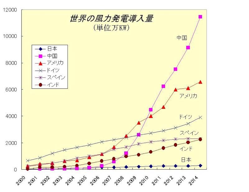 世界の風力発電2014